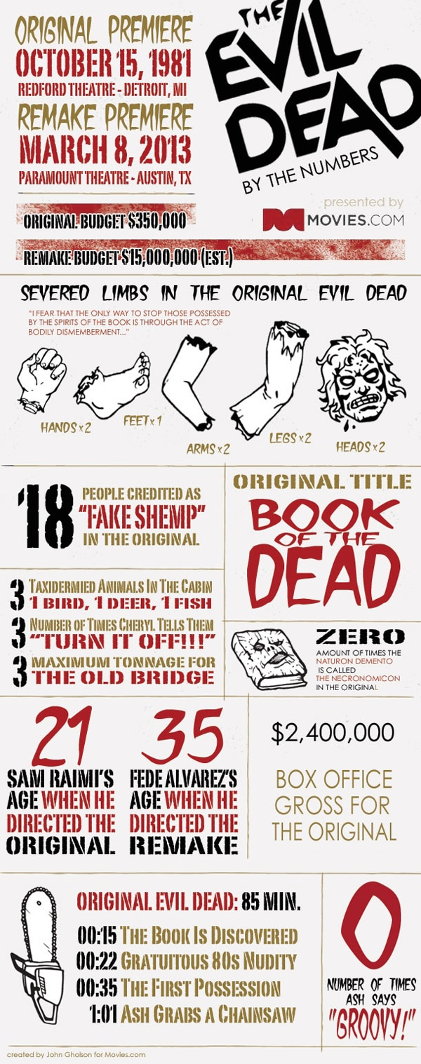 New Evil Dead Infographic Breaks Down the Carnage Between the Original and the Remake
