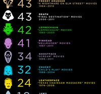 Which Movie Maniac Has the Highest Body Count? Find out NOW!