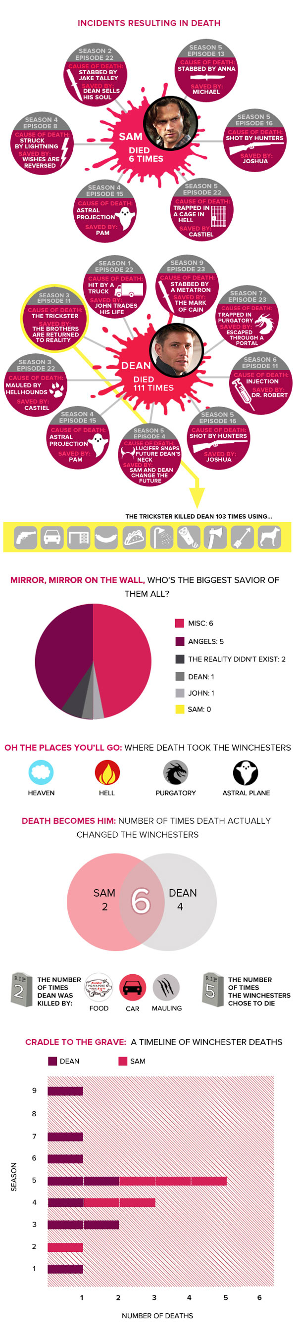 Supernatural Infographic Tracks All the Times the Winchesters Have Died and Returned