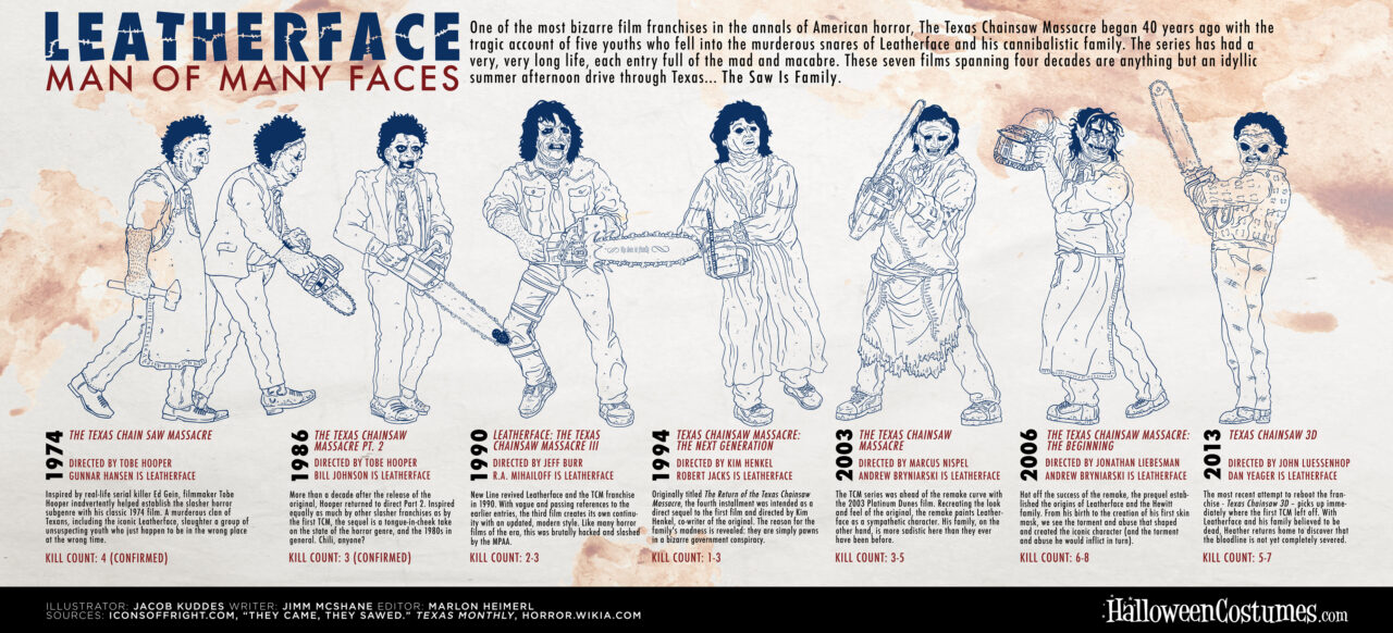 Leatherface Infographic