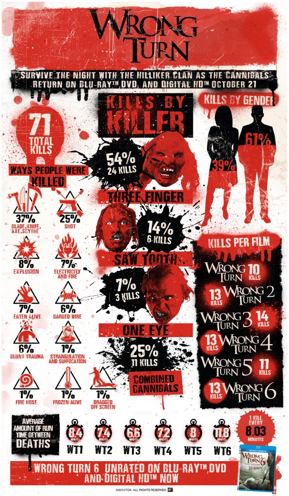 Wrong Turn Infographic