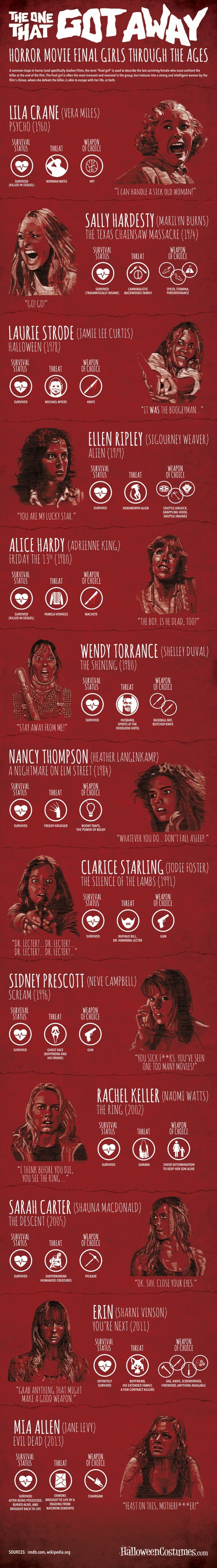 final girls1 - Final Girls Infographic Takes a Look Through the Years