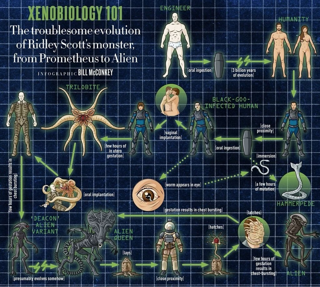 Alien: Covenant - New Infographic Charts Evolution of the Alien