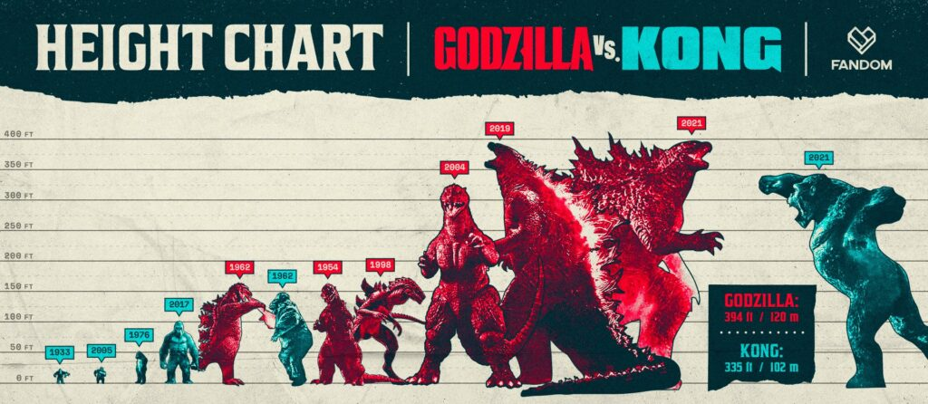 Godzilla vs Kong Size Chart 1024x446 - New Height Chart Reveals Just How Much Godzilla and Kong Have Grown Over the Years