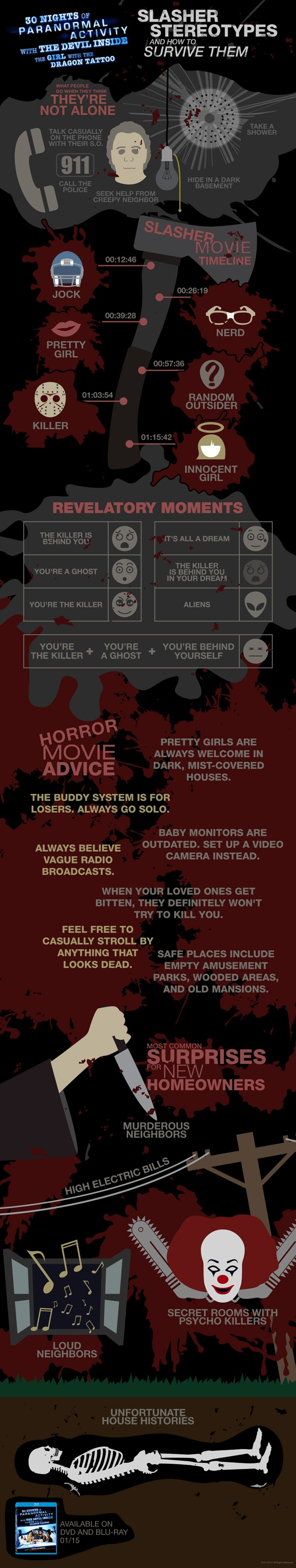 New Infographic for 30 Nights of Paranormal Activity with the Devil Inside the Girl with the Dragon Tattoo Helps You Survive Slashers