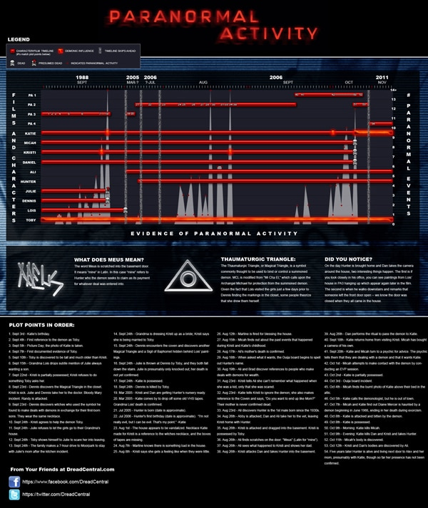 ExclusiveParanormalActivityTimelines - Exclusive Paranormal Activity Franchise Timeline