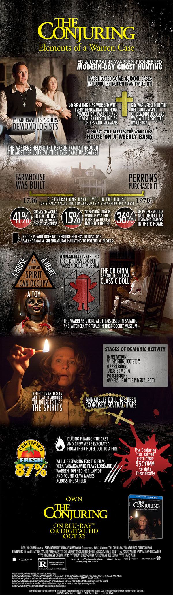 The Conjuring Infographic (click for larger image)