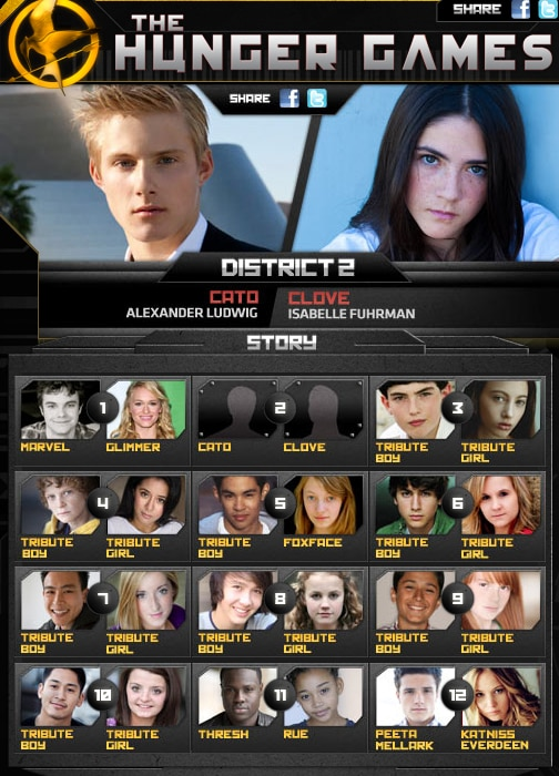 The Hunger Games Tributes Casting Now Complete as Alexander Ludwig & Isabelle Fuhrman Sign On