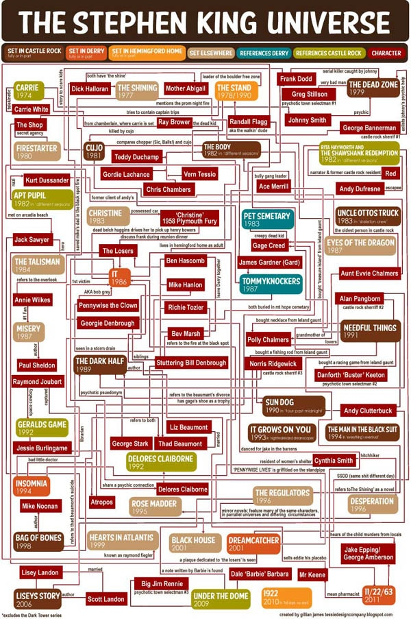 Explore the Stephen King Universe Like NEVER Before (click for larger image)