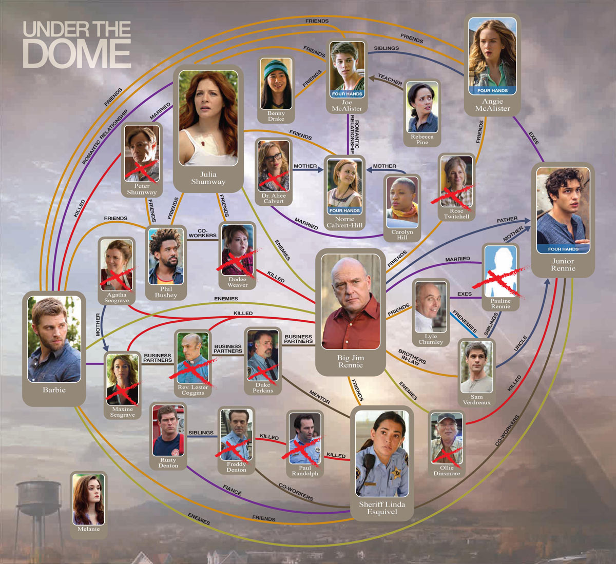 Under the Dome Season 2 Character Map